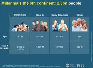 """""""True Luxury Global Consumer Insight"""", La popolazione dei consumatori"""