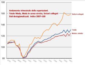 Andamento esportazioni - Fonte: CNMI